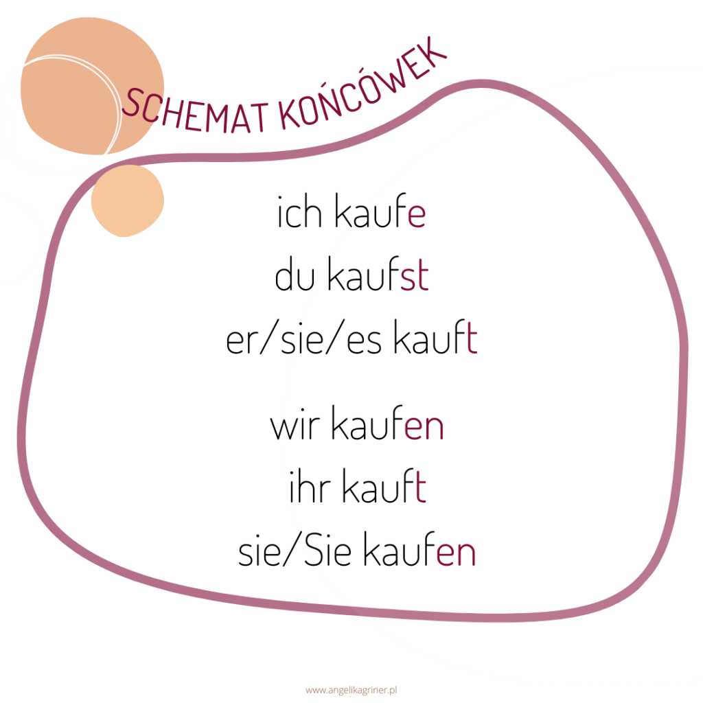 Schemat końcówek odmiany czasownika w języku niemieckim