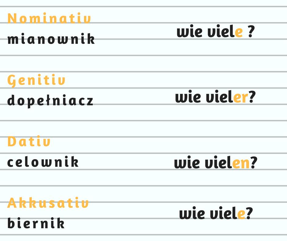 Nominativmianownik wie viele-Genitivdopełniacz wie vieler-Dativcelownik wie vielen-+nAkkusativbiernik wie viele-2